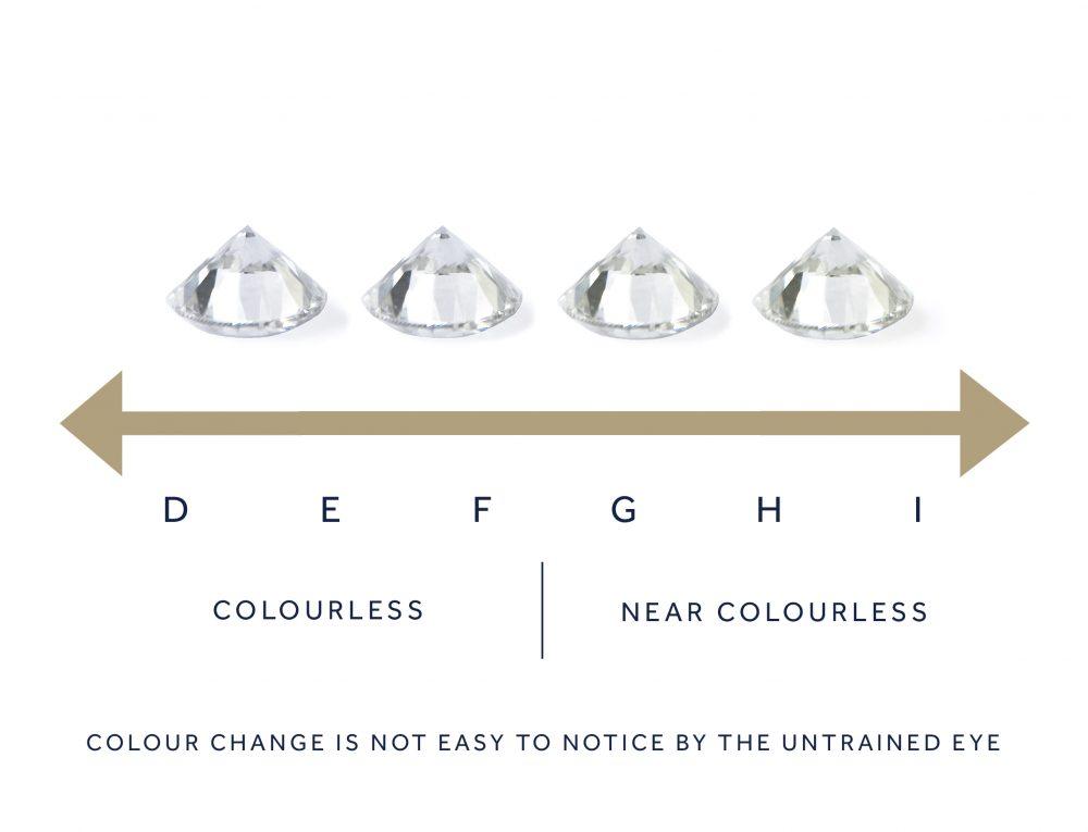 diamond colour uk