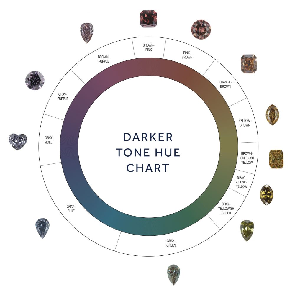 GIA Colored Diamonds Color Reference Charts