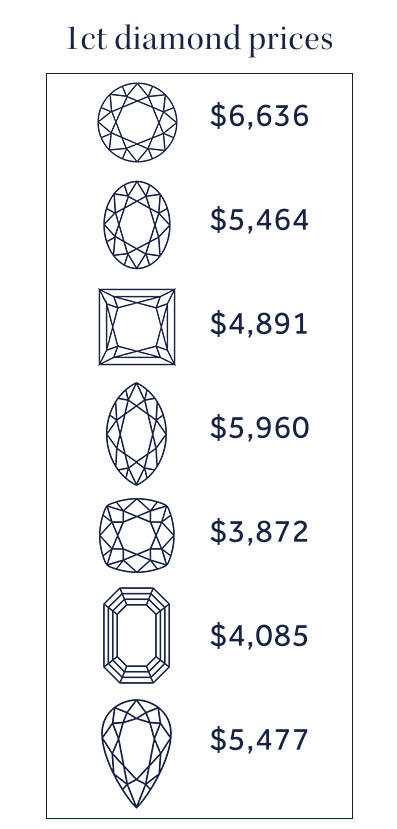 1ct diamond prices2